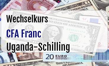 CFA Franc in Uganda-Schilling