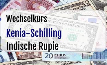 Kenia-Schilling in Indische Rupie