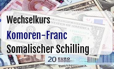 Komoren-Franc in Somalischer Schilling
