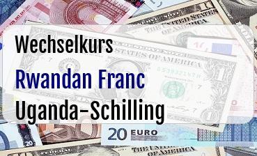 Rwandan Franc in Uganda-Schilling