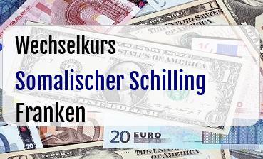 Somalischer Schilling in Schweizer Franken