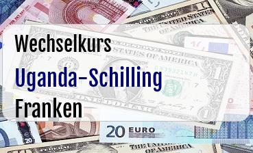 Uganda-Schilling in Schweizer Franken