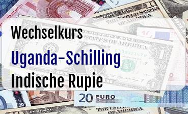 Uganda-Schilling in Indische Rupie
